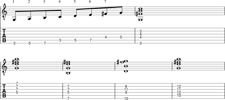 understanding major 7th chords
